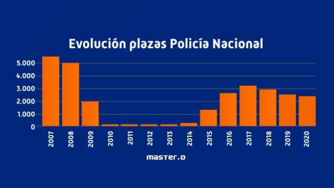 Oposiciones Policía Nacional: requisitos y legislación